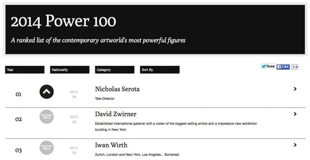 Artreview: Power 100 - 2014